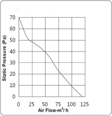 Graph displaying static pressure (Pa) pn the y-axis and air flow (m³/h) on the x-axis.